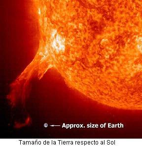 La distancia del sol a la Tierra