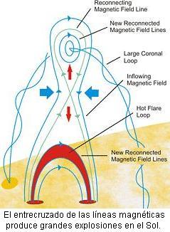 reconexión magnética del sol