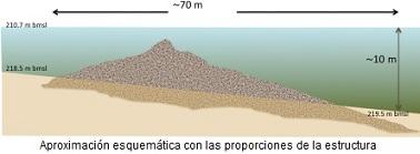 Estructura en el mar de Galilea esquema y proporciones