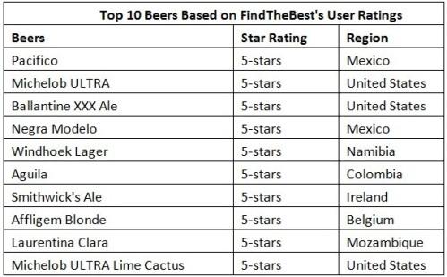 Las 10 mejores cervezas según Yahoo