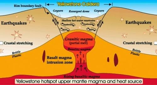 Esquema de Yellowstone