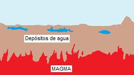 magmadepositos