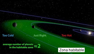 Zona planetaria habitable